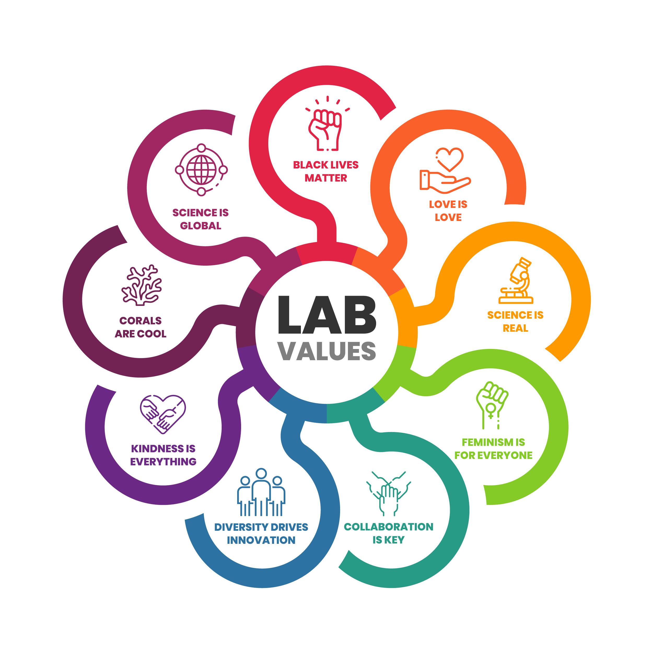 Lab-ValuesPNG3